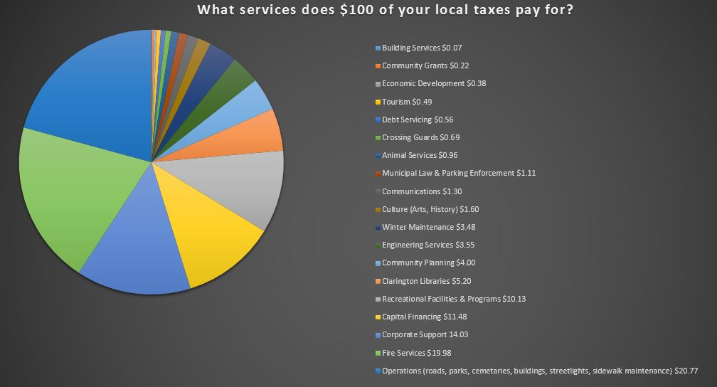 What services does $100 of your local taxes pay for?