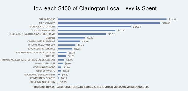 Chart: How each $100 of Clarington's portion of the residential tax bill is spent