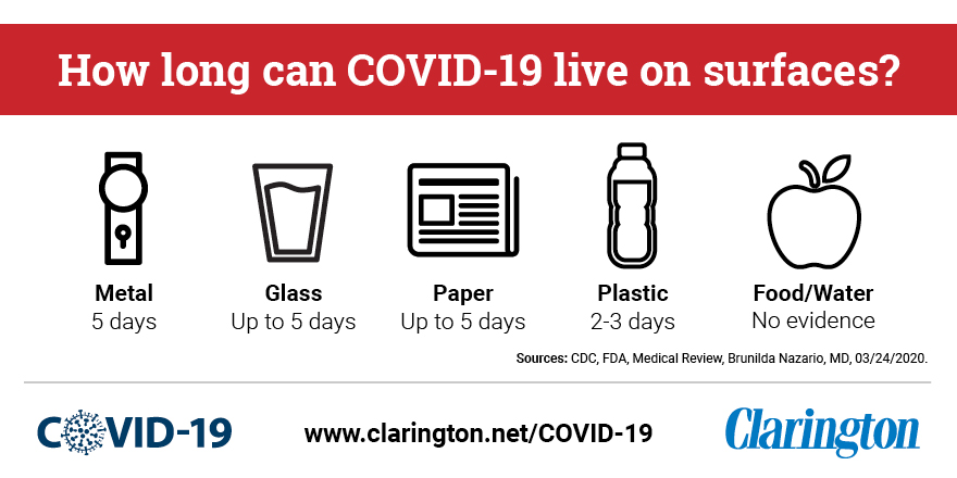 How long can COVID-19 live on surfaces?