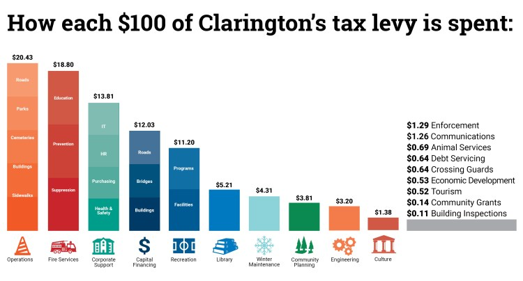 Bar graph showing how each $100 of Clarington's tax levy is spent
