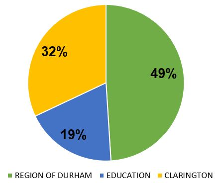 Pie chart showing tax bill breakdown: 49% Region, 32% Clarington, 19% School Boards