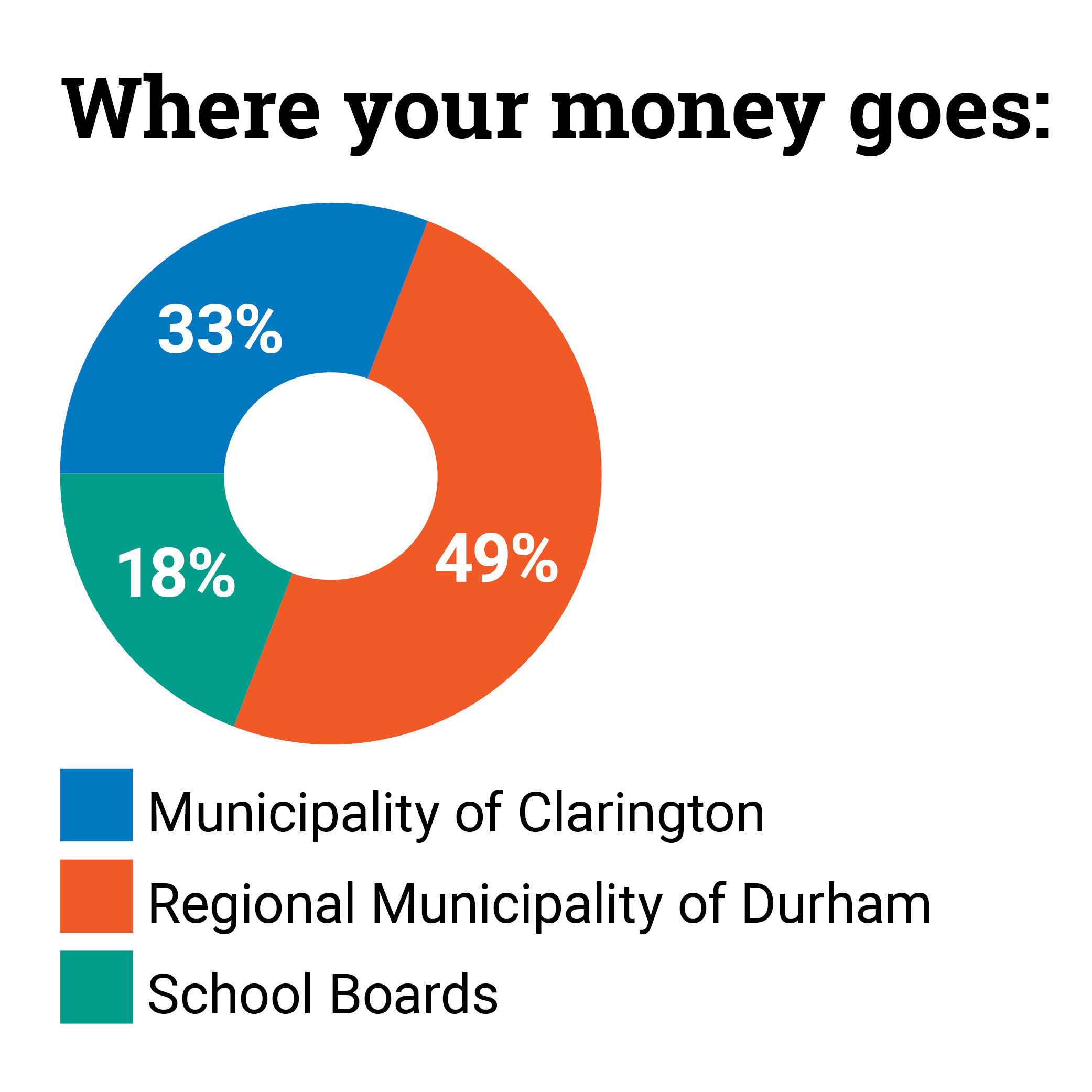 Graph showing where your money goes: 49% Region of Durham, 32% Clarington, 19% School Boards